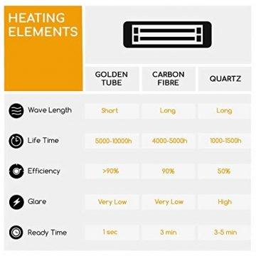 blumfeldt Heat Square - Infrarot-Heizstrahler mit Fernbedienung, Terrassen-Heizstrahler, 1000/2000 Watt, IR ComfortHeat Technologie, LED, schwarz - 8