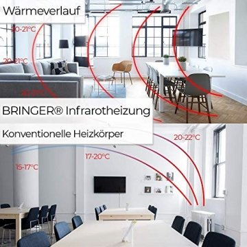 Bringer Infrarotheizung Infrarot Wandheizung Heizung Heizkörper Thermostat (1200 Watt, Heizplatte und Thermostat mit Fernbedienung (BRTF)) - 7