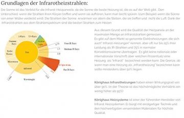 Könighaus Infrarot Heizung 130 Watt mit TÜV✓Deutscher Hersteller✓10 Jahre Herstellergarantie✓GS TÜV Süd✓Elektroheizung mit Stecker für Steckdose - heizt im optimalen Wellenlängenbereich von 8-15my - 2
